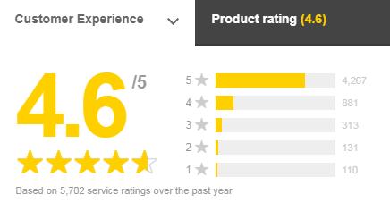 contiki feefo rating